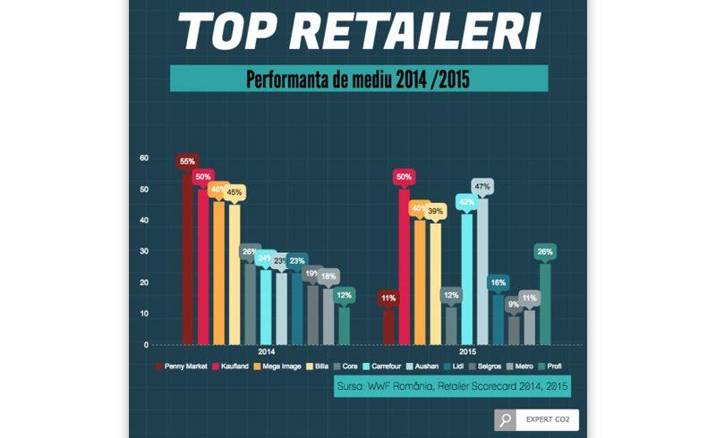 Top retaileri dupa performanta de mediu 2014-2015