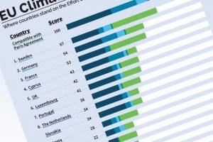 Suedia, Germania si Franta se afla in grafic in ceea ce priveste tintele de reducere a emisiilor