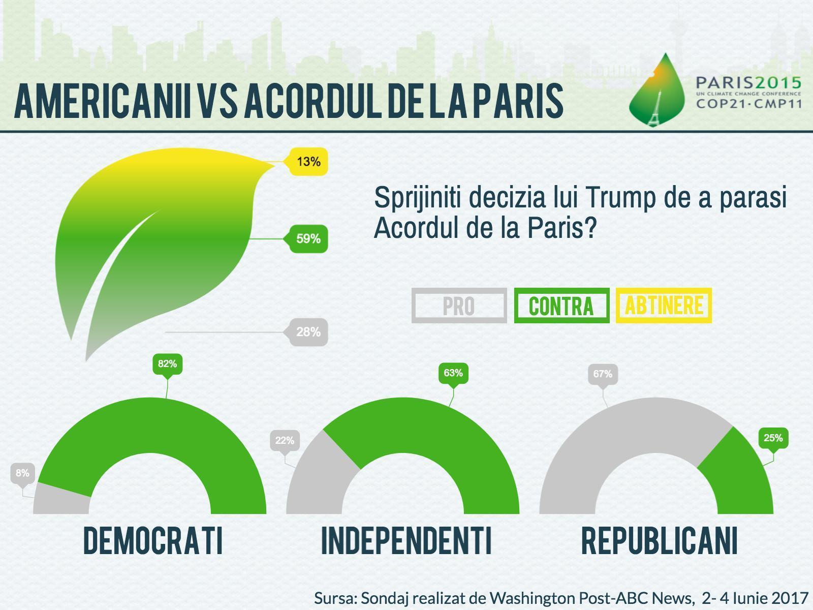 Americanii se opun deciziei de retragere a SUA din cadrul Acordului de la Paris